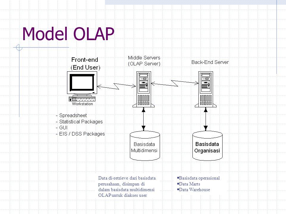 Model OLAP  Basisdata operasional  Data Marts  Data Warehouse Data di-retrieve dari basisdata perusahaan, disimpan di dalam basisdata multidimensi