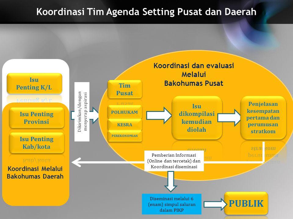 Koordinasi Tim Agenda Setting Pusat dan Daerah Dikirimkan/dengan menyerap aspirasi Pemberian Informasi (Online dan tercetak) dan Koordinasi diseminasi
