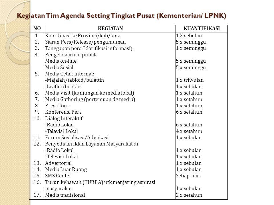 Kegiatan Tim Agenda Setting Tingkat Pusat (Kementerian/ LPNK) NOKEGIATANKUANTIFIKASI 1. 2. 3. 4. 5. 6. 7. 8. 9. 10. 11. 12. 13. 14. 15. 16. 17. Koordi