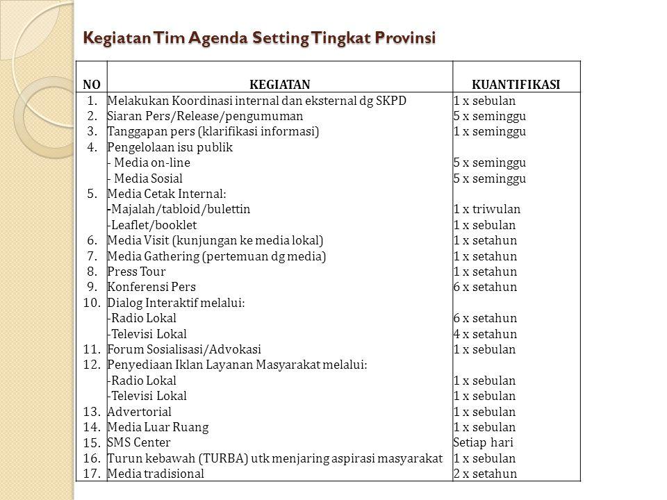 Kegiatan Tim Agenda Setting Tingkat Provinsi NOKEGIATANKUANTIFIKASI 1. 2. 3. 4. 5. 6. 7. 8. 9. 10. 11. 12. 13. 14. 15. 16. 17. Melakukan Koordinasi in