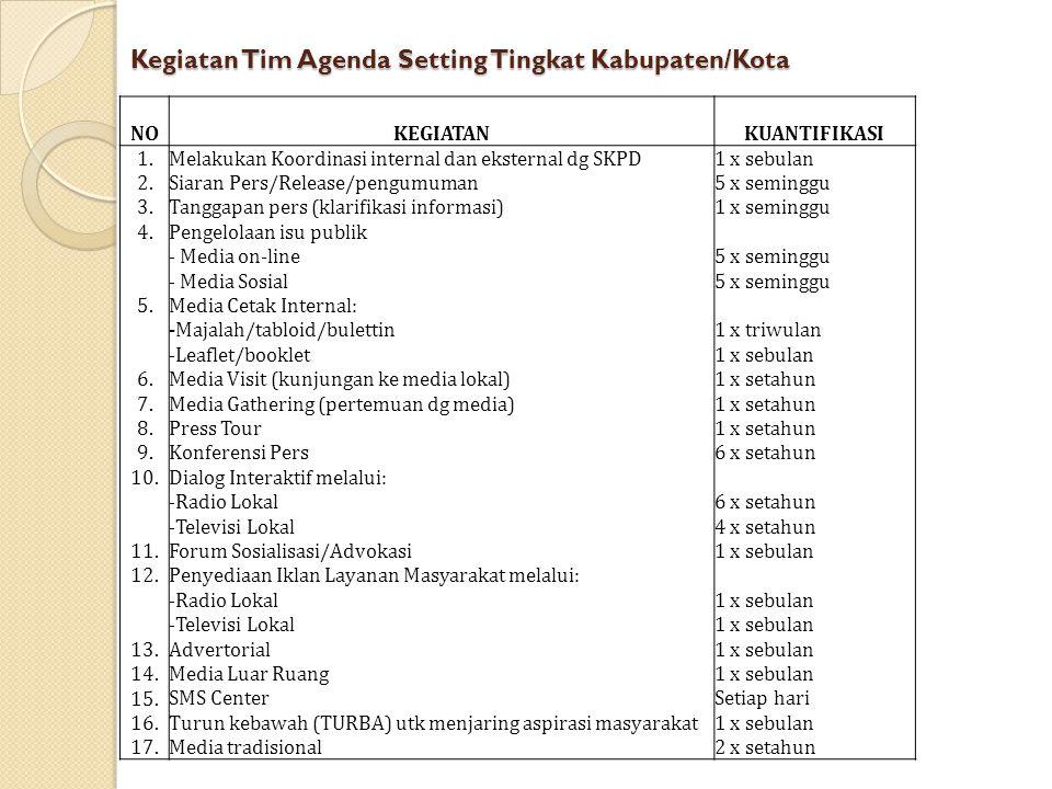 Kegiatan Tim Agenda Setting Tingkat Kabupaten/Kota NOKEGIATANKUANTIFIKASI 1. 2. 3. 4. 5. 6. 7. 8. 9. 10. 11. 12. 13. 14. 15. 16. 17. Melakukan Koordin