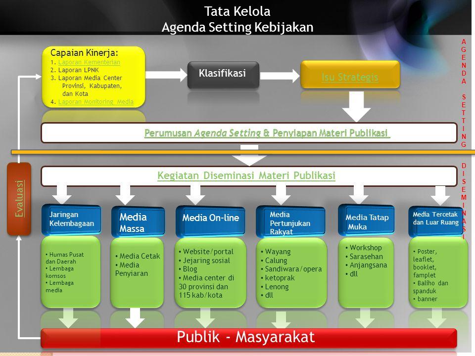 Tata Kelola Agenda Setting Kebijakan Klasifikasi Isu Strategis Kegiatan Diseminasi Materi Publikasi Capaian Kinerja: 1. Laporan KementerianLaporan Kem