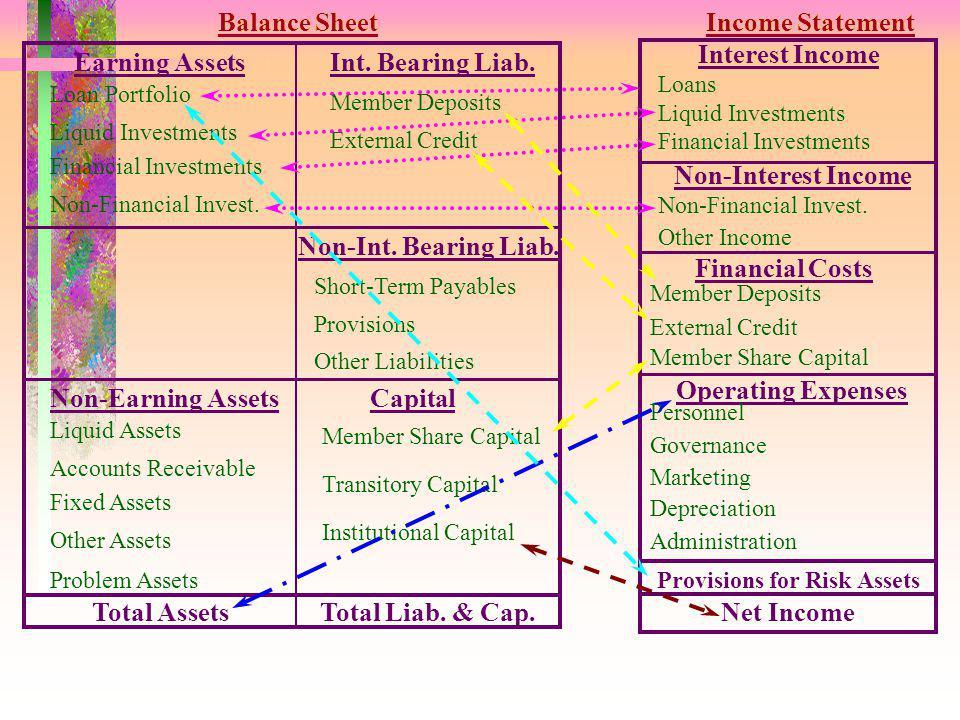 Kekuatan PEARLS Didisain untuk Kopdit Alat Manajemen Alat Perencanaan Bisnis Alat Marketing Alat Pengawasan Produk Terpadu Computerized & Supported
