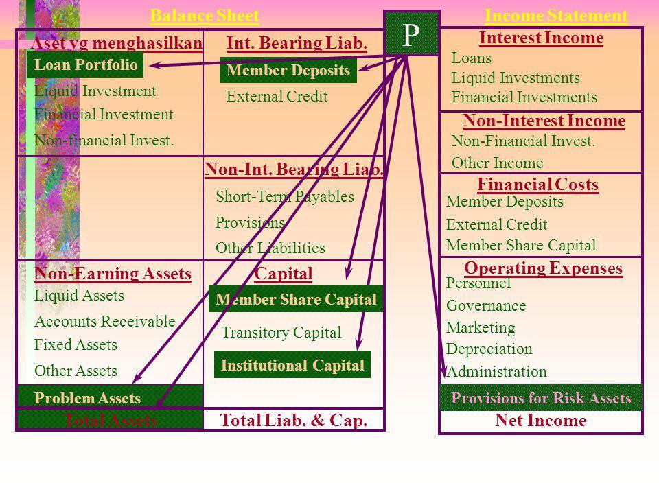 P 2 Tujuan: Mengukur kecukupan cadangan risiko pinjaman dibandingkan dengan kredit lalai 1 - 12 bulan. Formula: Cadangan Risiko Pinjaman - Kredit lala