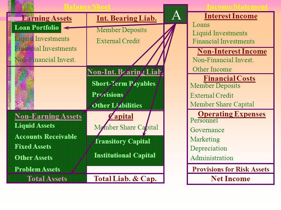 Modal apa yang tak berbiaya? MODAL LEMBAGA Cadangan Umum Donasi Alokasi SHU berjalan untuk cadangan umum MODAL TRANSIT Dana - dana Cadangan Risiko Re-