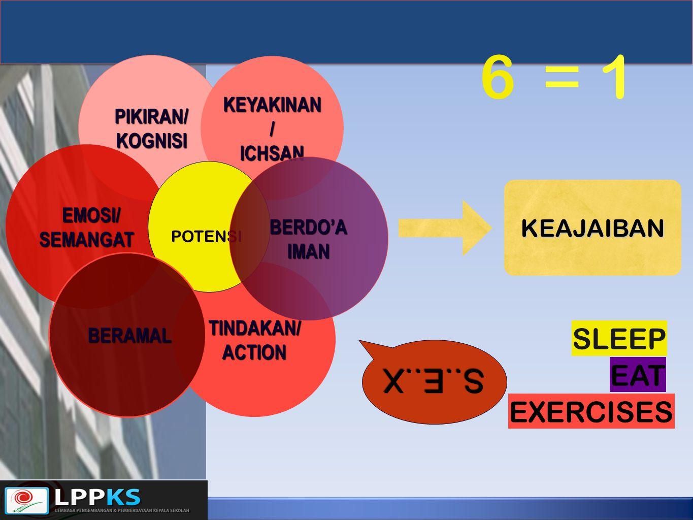 PIKIRAN/KOGNISI EMOSI/ EMOSI/SEMANGAT KEYAKINAN / ICHSAN TINDAKAN/ACTION POTENSI BERAMAL BERAMAL BERDO'AIMAN KEAJAIBAN S..E..X SLEEP EAT EXERCISES 6 =