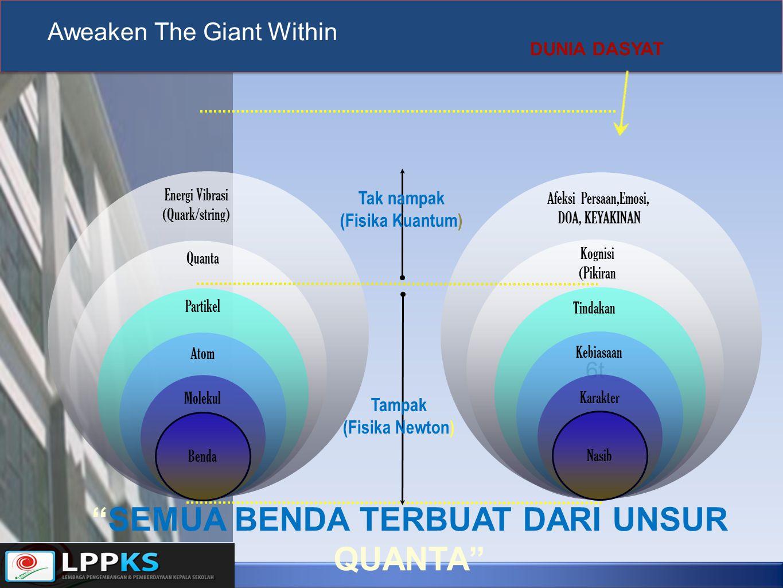 Benda Molekul Atom Partikel Quanta Energi Vibrasi (Quark/string) Tak nampak (Fisika Kuantum) Tampak (Fisika Newton) 6t Nasib Karakter Kebiasaan Tindak