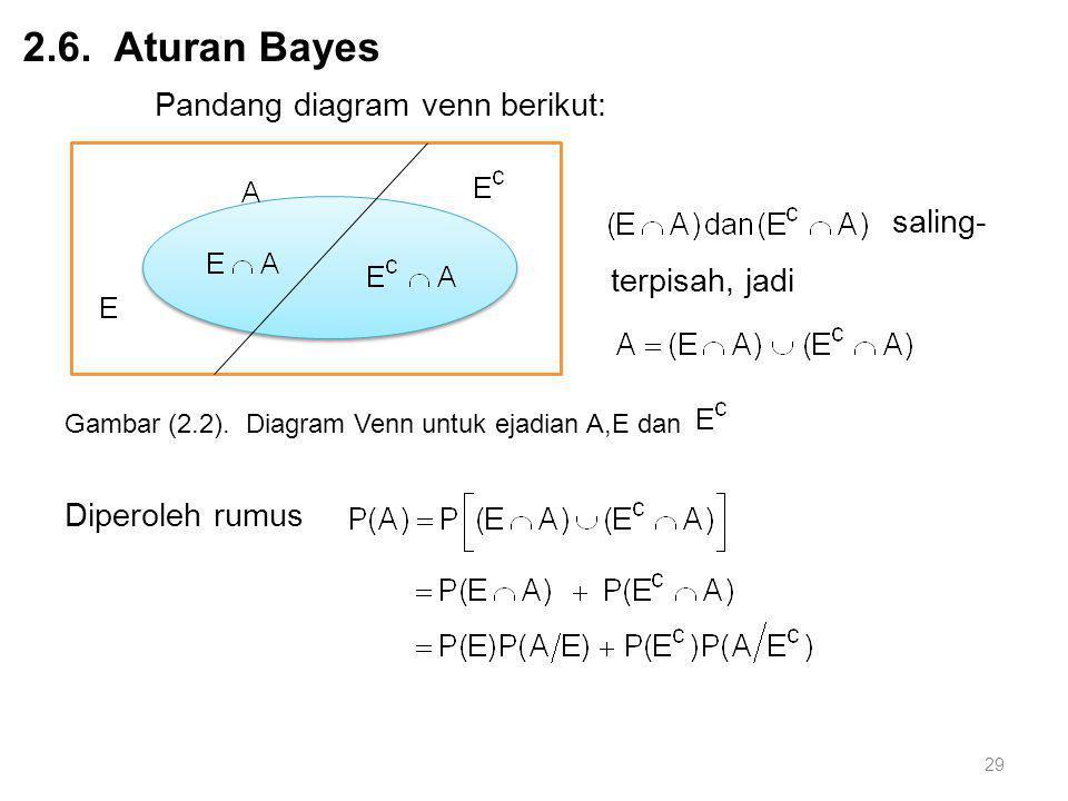 29 2.6. Aturan Bayes Pandang diagram venn berikut: saling- terpisah, jadi Diperoleh rumus Gambar (2.2). Diagram Venn untuk ejadian A,E dan