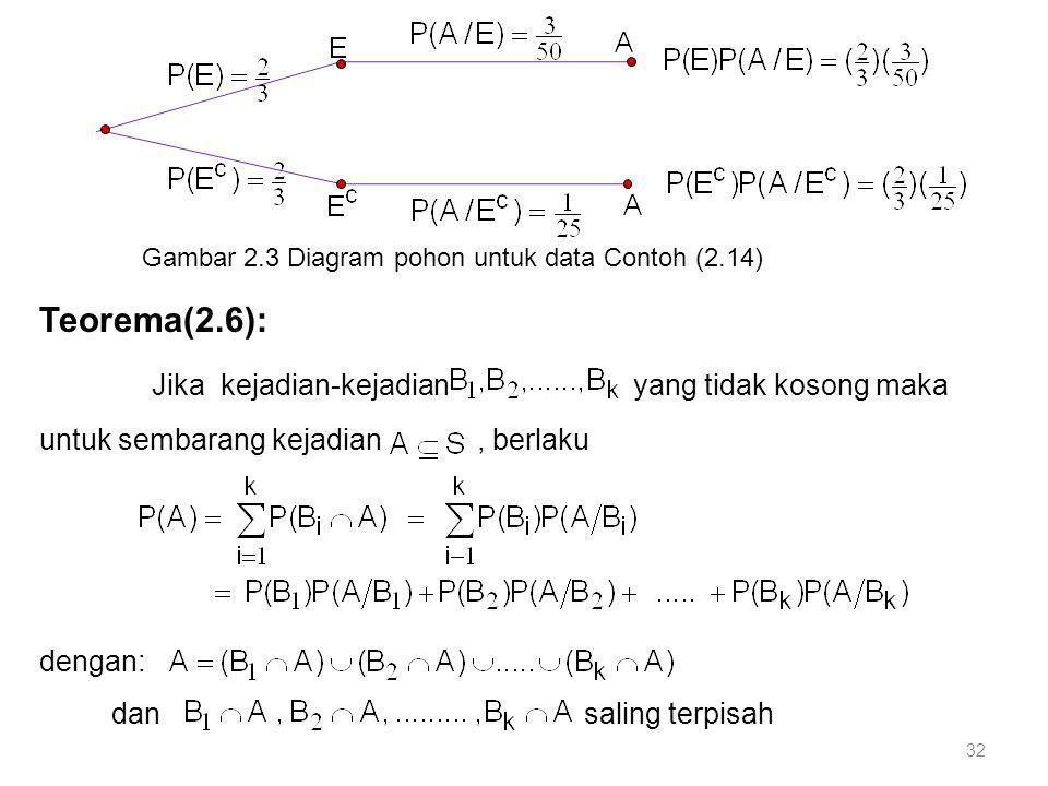32 Gambar 2.3 Diagram pohon untuk data Contoh (2.14) Teorema(2.6): Jika kejadian-kejadian yang tidak kosong maka untuk sembarang kejadian, berlaku den