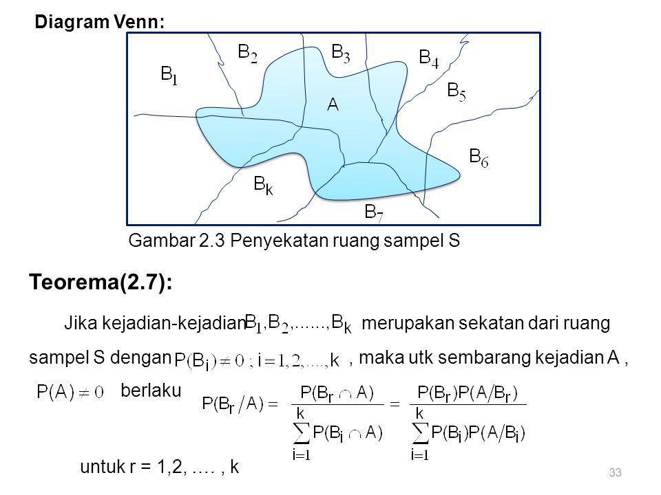 33 Diagram Venn: Gambar 2.3 Penyekatan ruang sampel S Teorema(2.7): Jika kejadian-kejadian merupakan sekatan dari ruang sampel S dengan, maka utk semb