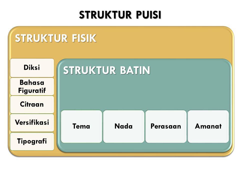 STRUKTUR FISIK Diksi Bahasa Figuratif CitraanVersifikasiTipografi STRUKTUR BATIN TemaNadaPerasaanAmanat STRUKTUR PUISI