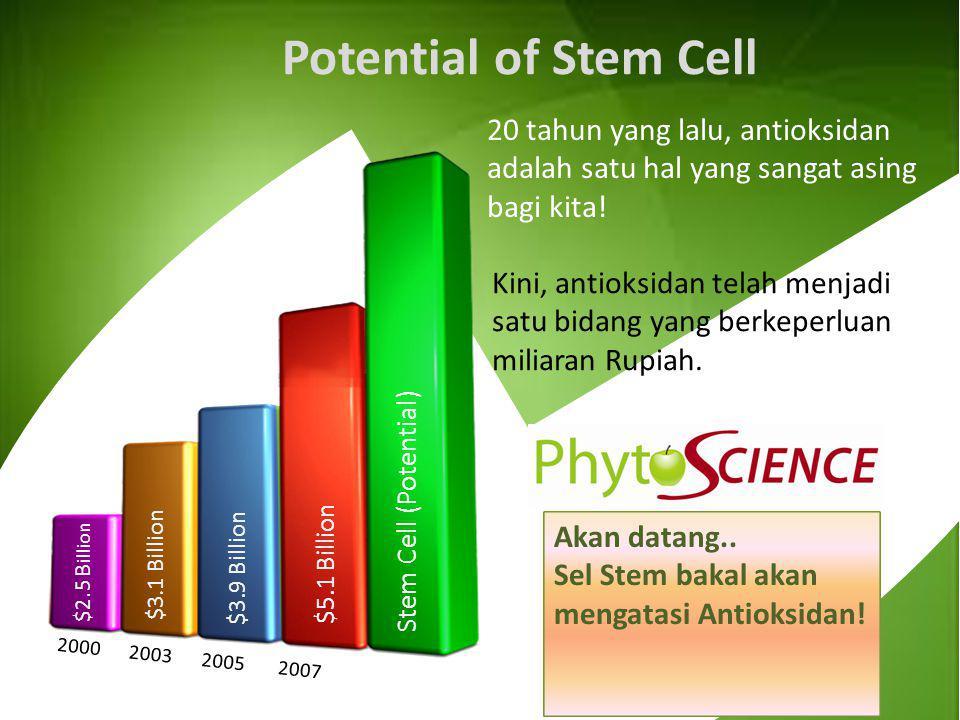 $2.5 B illion $3.1 Billion $3.9 Billion $5.1 Billion 2000 2003 2005 2007 Potential of Stem Cell Stem Cell (Potential) Akan datang.. Sel Stem bakal aka