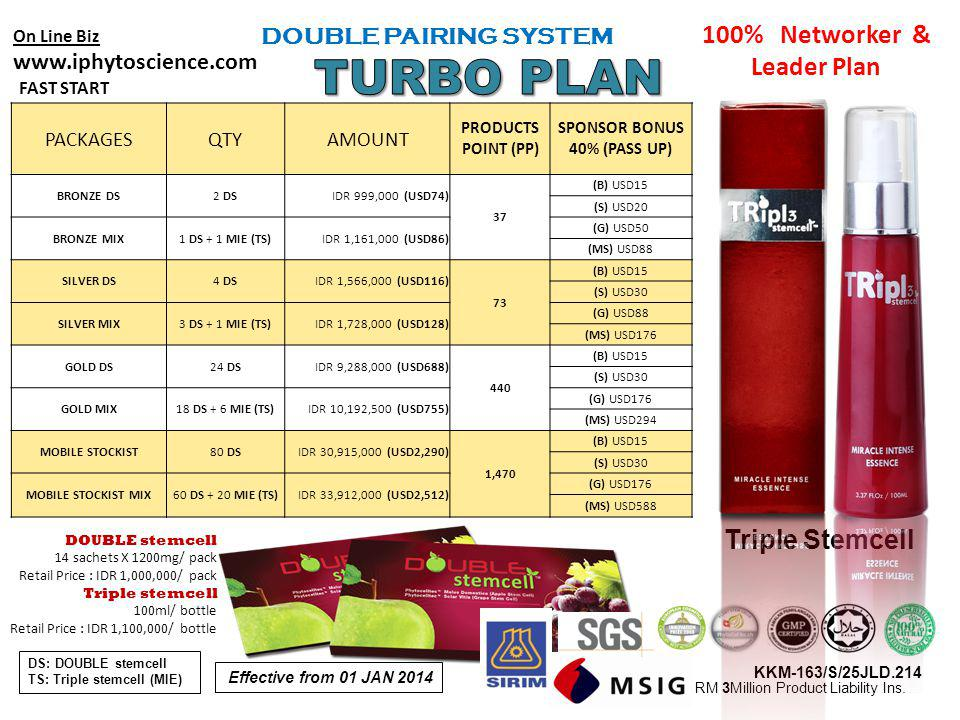 On Line Biz www.iphytoscience.com FAST START DOUBLE PAIRING SYSTEM 100% Networker & Leader Plan DOUBLE stemcell 14 sachets X 1200mg/ pack Retail Price
