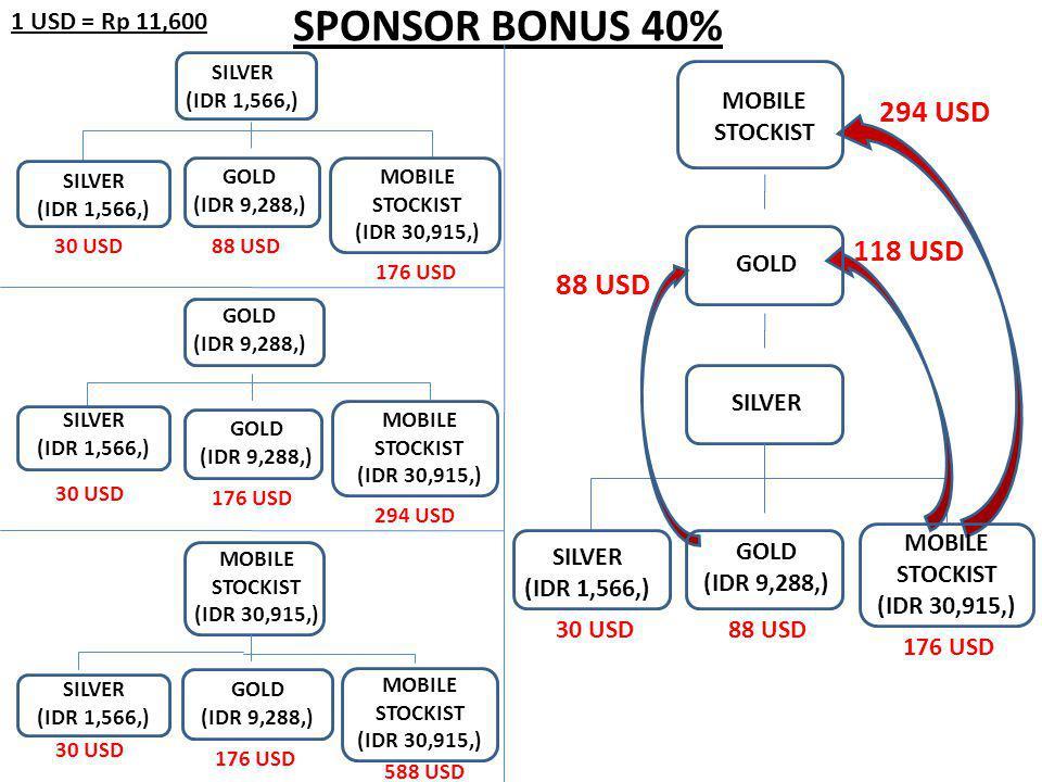 SILVER (IDR 1,566,) SPONSOR BONUS 40% SILVER 88 USD 118 USD 294 USD SILVER (IDR 1,566,) GOLD (IDR 9,288,) MOBILE STOCKIST (IDR 30,915,) SILVER (IDR 1,