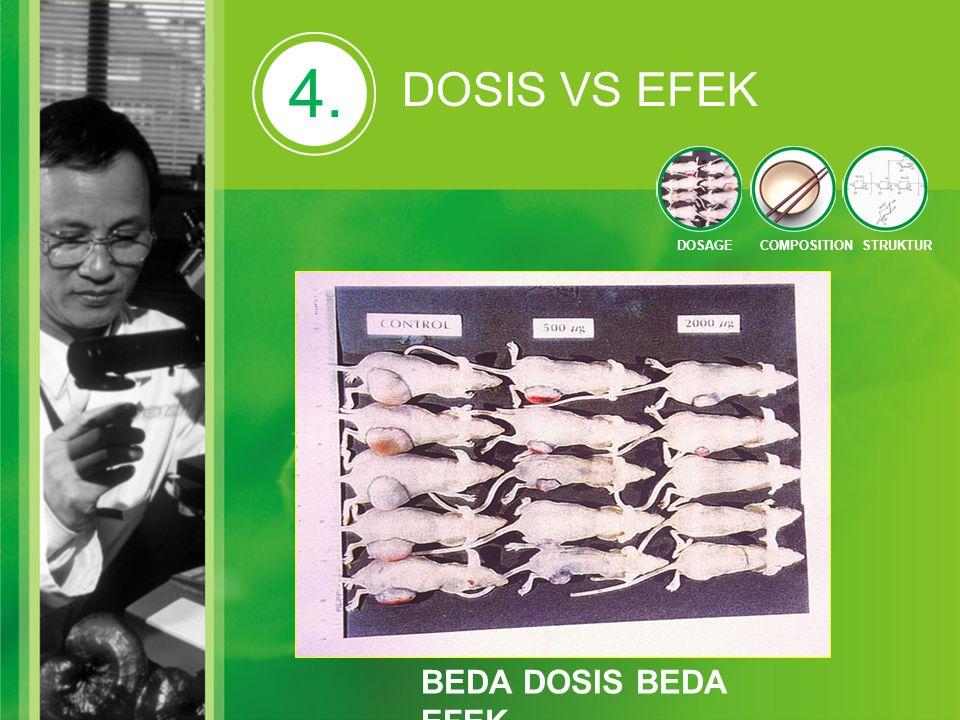 BEDA DOSIS BEDA EFEK 4. DOSIS VS EFEK DOSAGECOMPOSITIONSTRUKTUR
