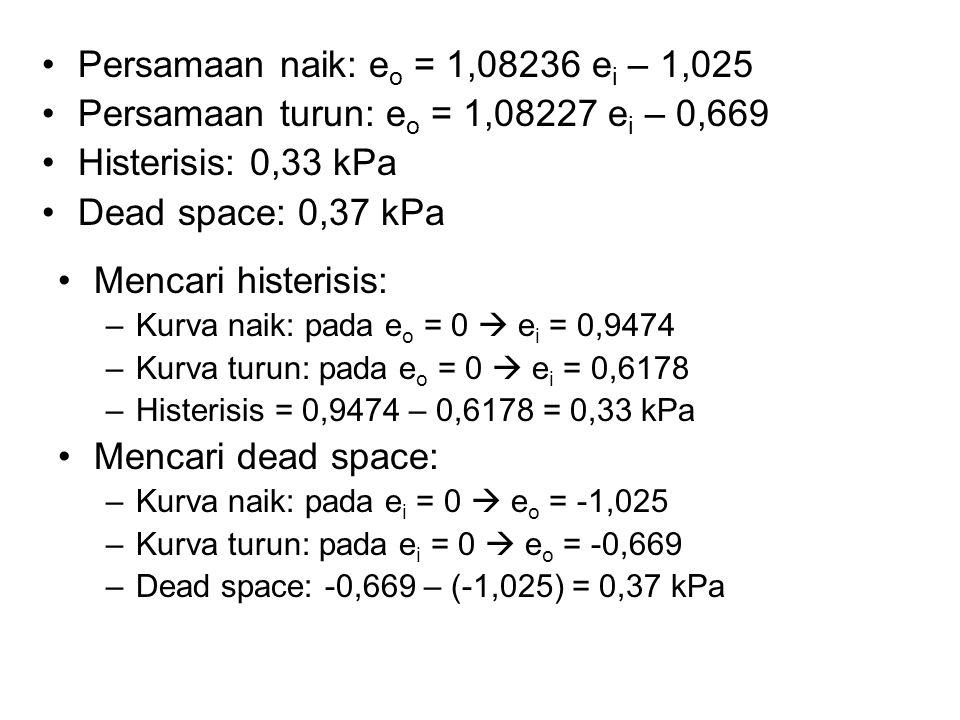 Persamaan naik: e o = 1,08236 e i – 1,025 Persamaan turun: e o = 1,08227 e i – 0,669 Histerisis: 0,33 kPa Dead space: 0,37 kPa Mencari histerisis: –Ku