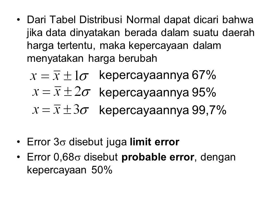 Data yang diberikan mempunyai harga rata- rata = 10,11 kPa dan variansi 0,14 kPa, sehingga jika dinyatakan bahwa harga tekanan yang diukur adalah: 9,97 s/d 10,25 kPa kepercayaannya 67% 9,83 s/d 10,39 kPa kepercayaannya 95% 9,69 s/d 10,53 kPa kepercayaannya 99,7% Dengan menggunakan alat ukur tekanan tersebut jika diinginkan kepercayaan yang tinggi, maka harga tekanan terukur adalah dalam daerah 9,69 kPa s/d 10,53 kPa