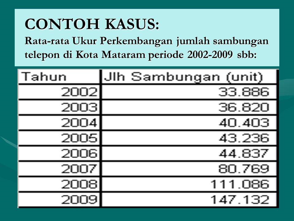 CONTOH KASUS: Rata-rata Ukur Perkembangan jumlah sambungan telepon di Kota Mataram periode 2002-2009 sbb: