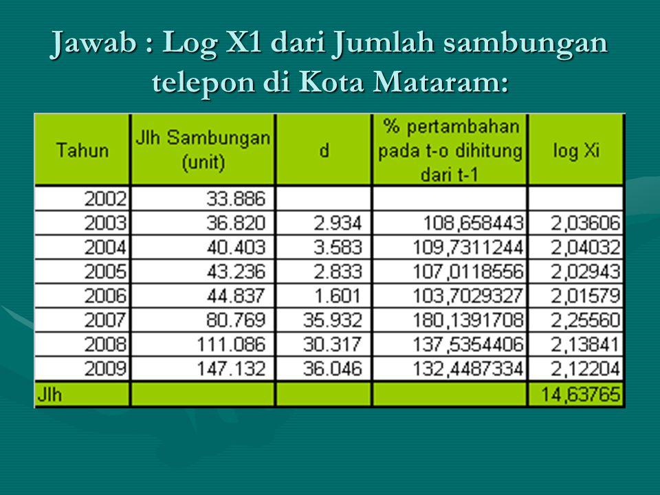 Jawab : Log X1 dari Jumlah sambungan telepon di Kota Mataram: