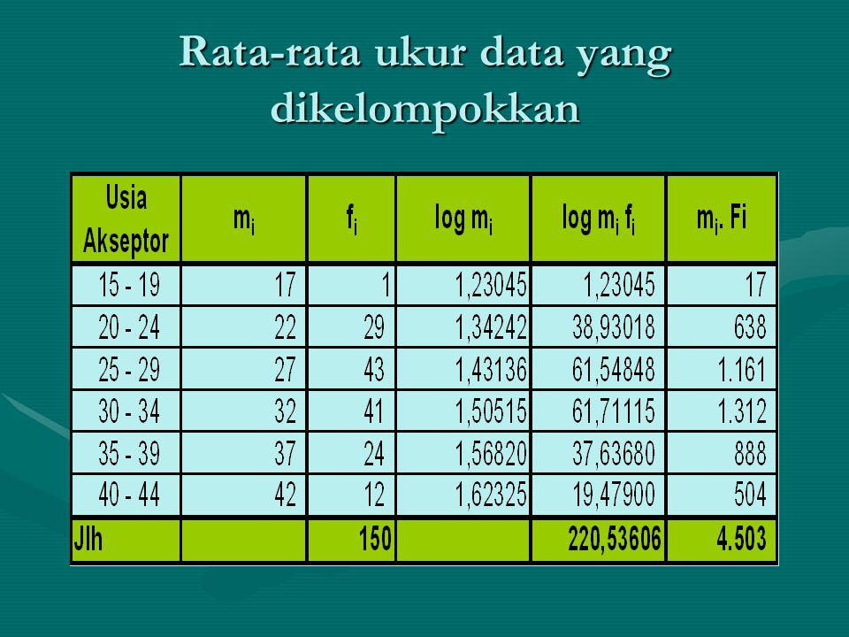 Rata-rata ukur data yang dikelompokkan