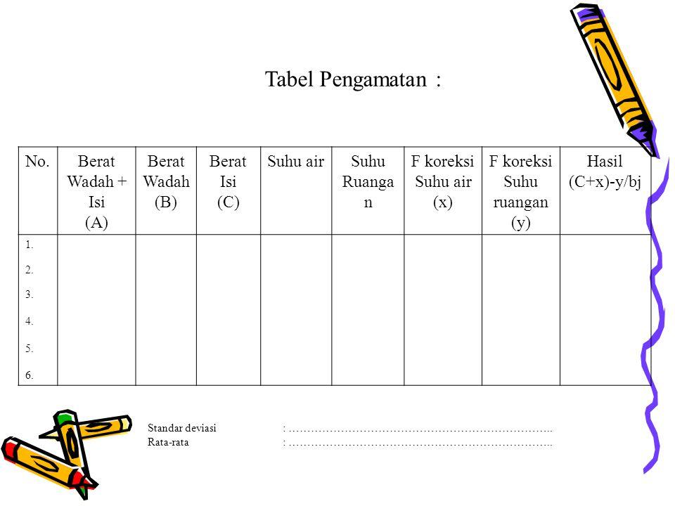 Tabel Pengamatan : No.Berat Wadah + Isi (A) Berat Wadah (B) Berat Isi (C) Suhu airSuhu Ruanga n F koreksi Suhu air (x) F koreksi Suhu ruangan (y) Hasi