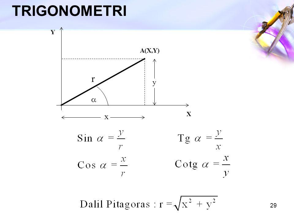 29 TRIGONOMETRI A(X,Y) X Y r  x y
