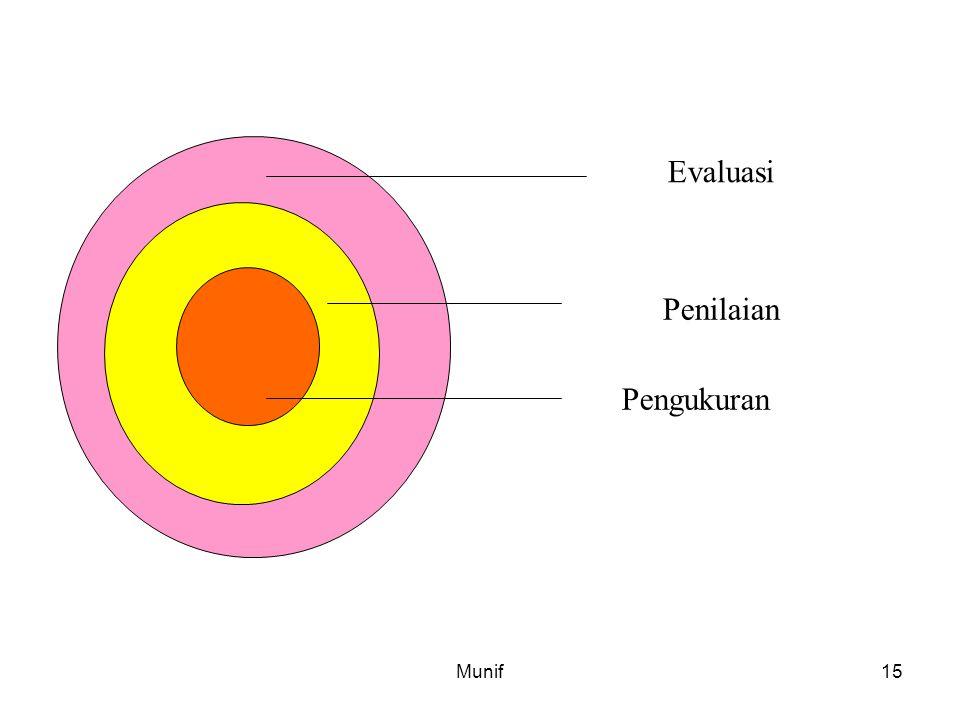 Munif15 Evaluasi Penilaian Pengukuran
