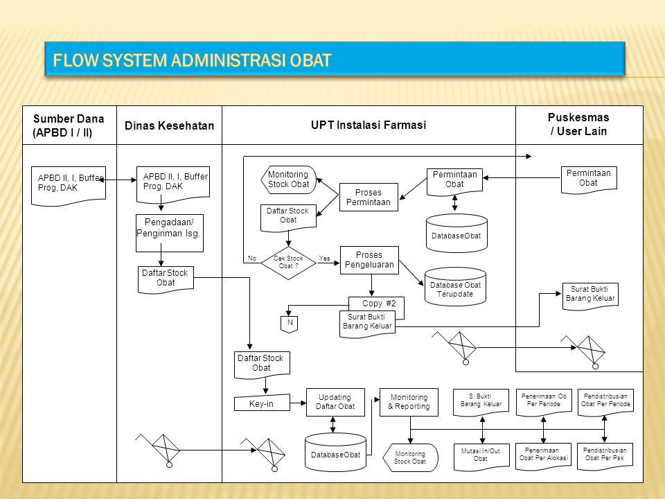 Sumber Dana (APBD I / II) APBD II, I, Buffer Prog, DAK Dinas Kesehatan APBD II, I, Buffer Prog, DAK Pengadaan/ Pengiriman lsg. Daftar Stock Obat UPT I
