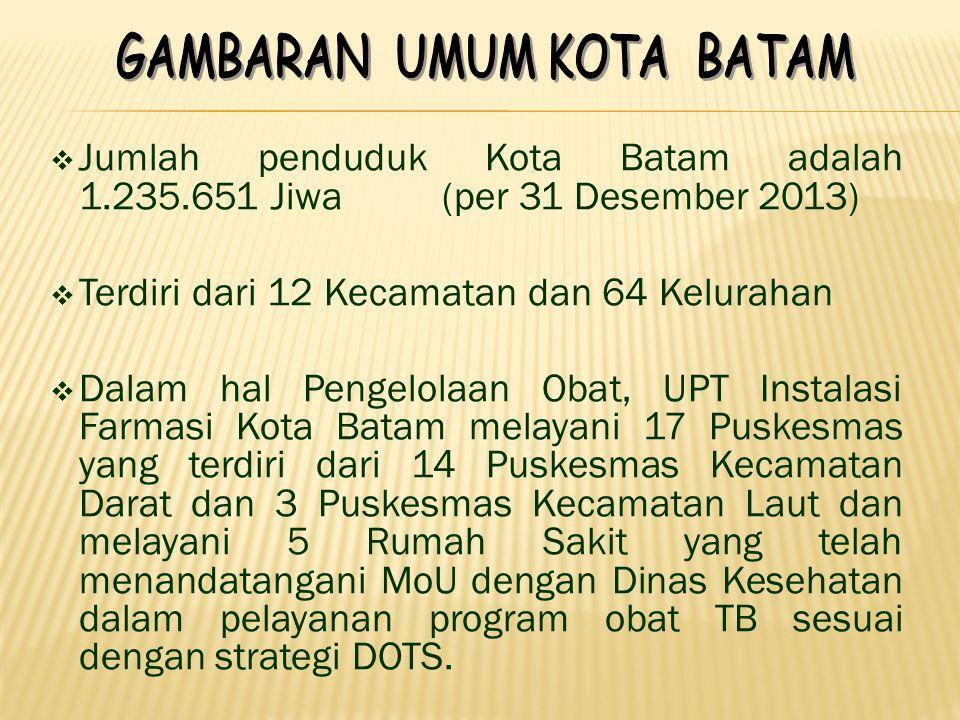  Jumlah penduduk Kota Batam adalah 1.235.651 Jiwa (per 31 Desember 2013)  Terdiri dari 12 Kecamatan dan 64 Kelurahan  Dalam hal Pengelolaan Obat, U