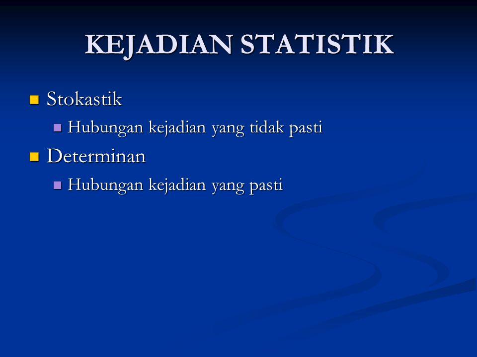 KEJADIAN STATISTIK Stokastik Stokastik Hubungan kejadian yang tidak pasti Hubungan kejadian yang tidak pasti Determinan Determinan Hubungan kejadian yang pasti Hubungan kejadian yang pasti