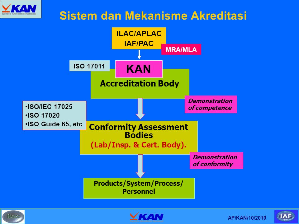 Sistem dan Mekanisme Akreditasi Conformity Assessment Bodies (Lab/Insp. & Cert. Body). Accreditation Body Products/System/Process/ Personnel Demonstra