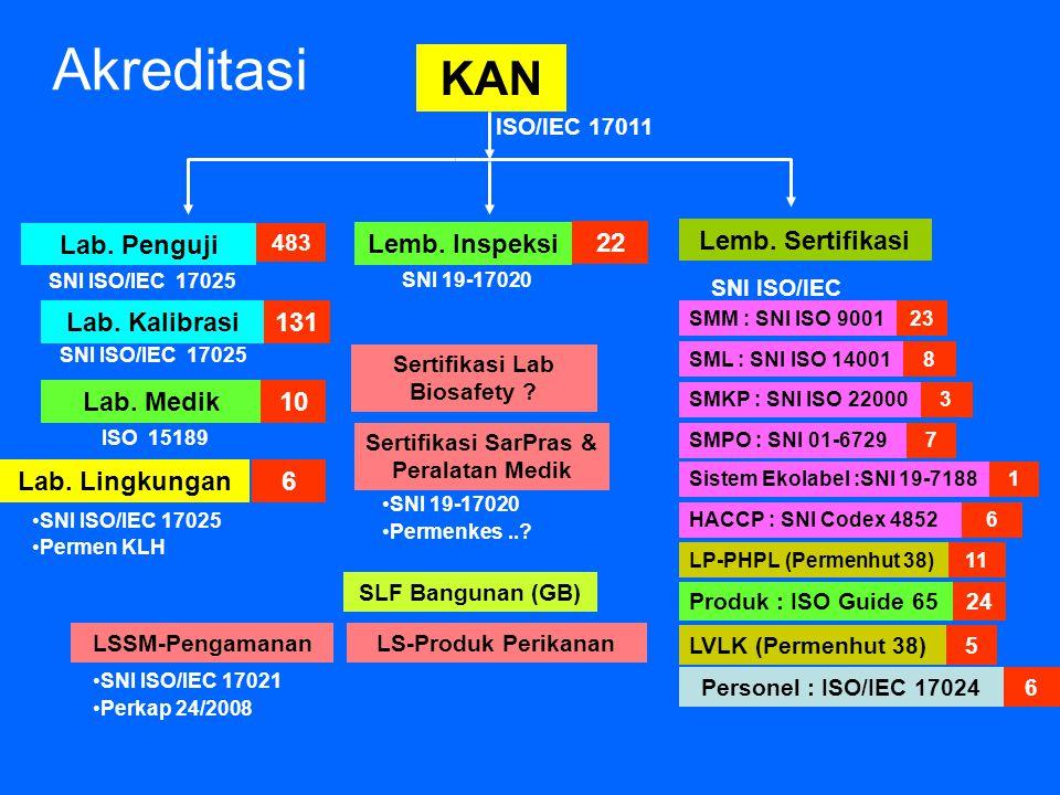 Akreditasi KAN Sertifikasi Lab Biosafety ? Lemb. Inspeksi SNI 19-17020 Lemb. Sertifikasi SNI ISO/IEC 17021 Lab. Penguji SNI ISO/IEC 17025 483 Lab. Kal