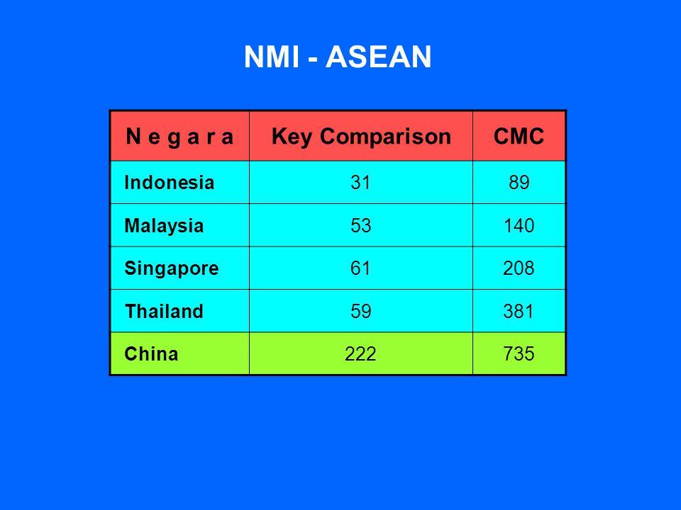 NMI - ASEAN N e g a r aKey ComparisonCMC Indonesia3189 Malaysia53140 Singapore61208 Thailand59381 China222735