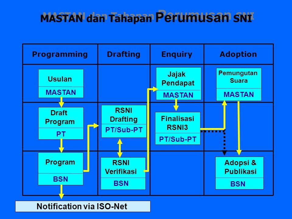 AdoptionEnquiryDraftingProgramming Usulan MASTAN Draft Program PT Program BSN RSNI Drafting PT/Sub-PT RSNI Verifikasi BSN Jajak Pendapat MASTAN Notifi