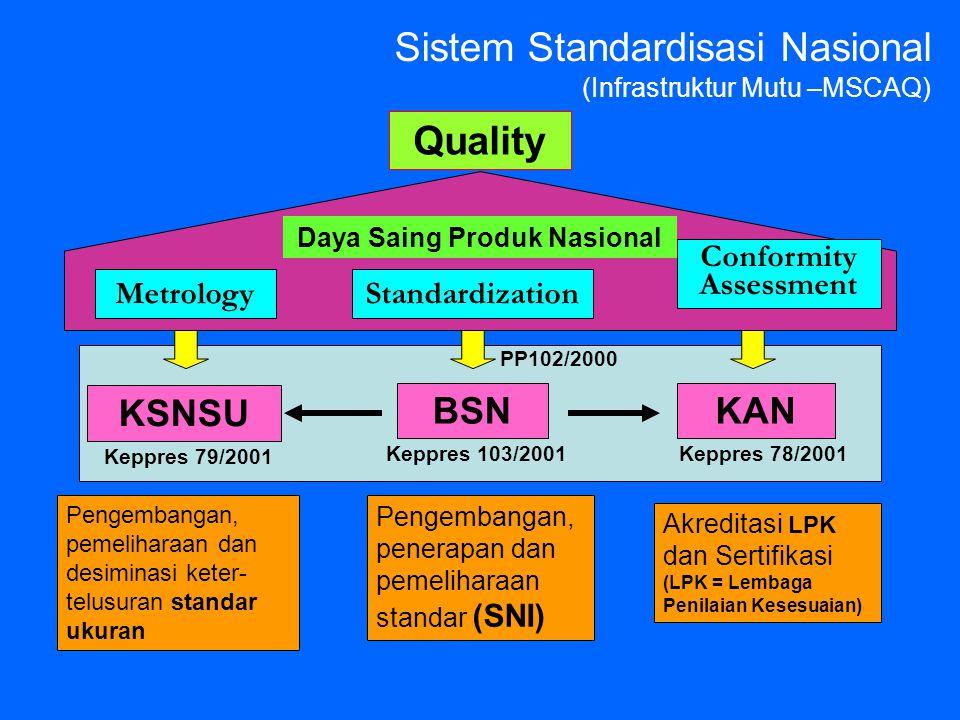 Sistem Standardisasi Nasional (Infrastruktur Mutu –MSCAQ) BSNKAN KSNSU Pengembangan, penerapan dan pemeliharaan standar (SNI) Akreditasi LPK dan Serti