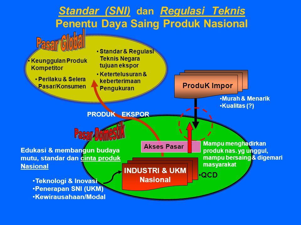 Standar (SNI) dan Regulasi Teknis Penentu Daya Saing Produk Nasional INDUSTRI & UKM Nasional ProduK Impor Edukasi & membangun budaya mutu, standar dan
