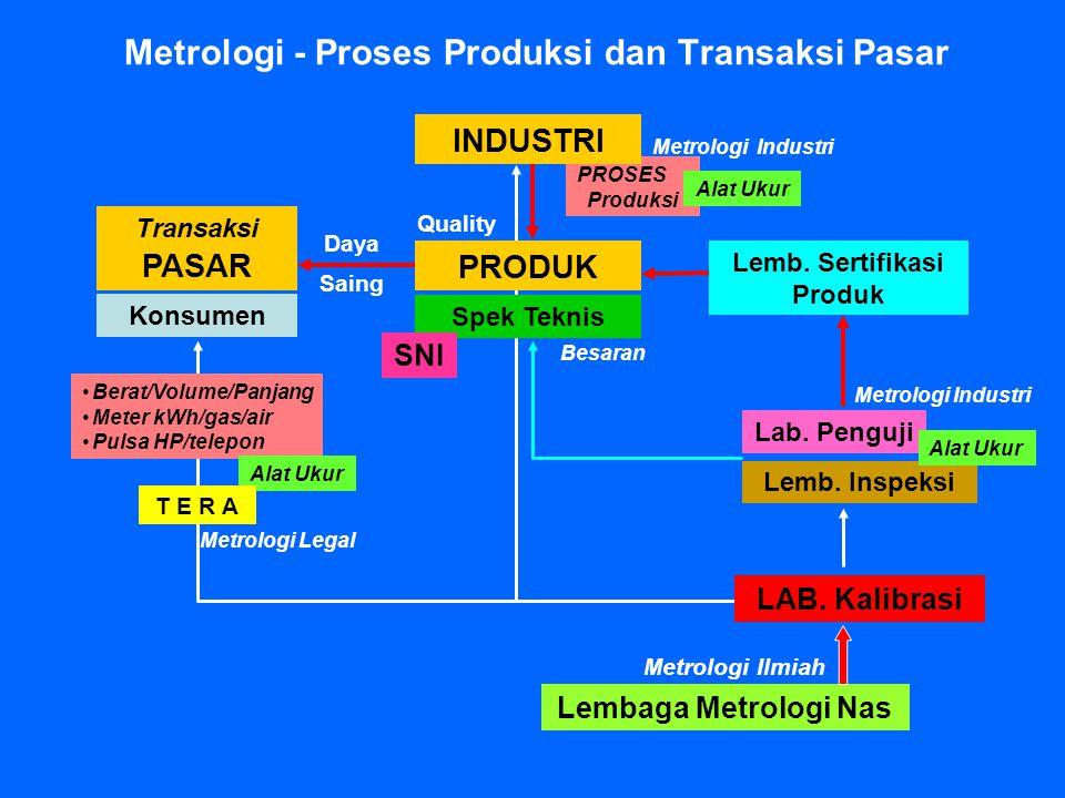 PROSES Produksi Metrologi - Proses Produksi dan Transaksi Pasar PRODUK Spek Teknis Lab. Penguji LAB. Kalibrasi Lemb. Inspeksi Lemb. Sertifikasi Produk