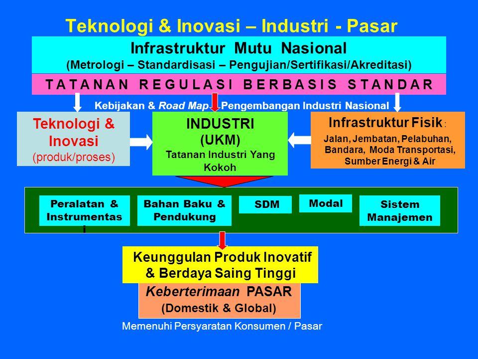 Teknologi & Inovasi – Industri - Pasar Infrastruktur Fisik : Jalan, Jembatan, Pelabuhan, Bandara, Moda Transportasi, Sumber Energi & Air INDUSTRI (UKM