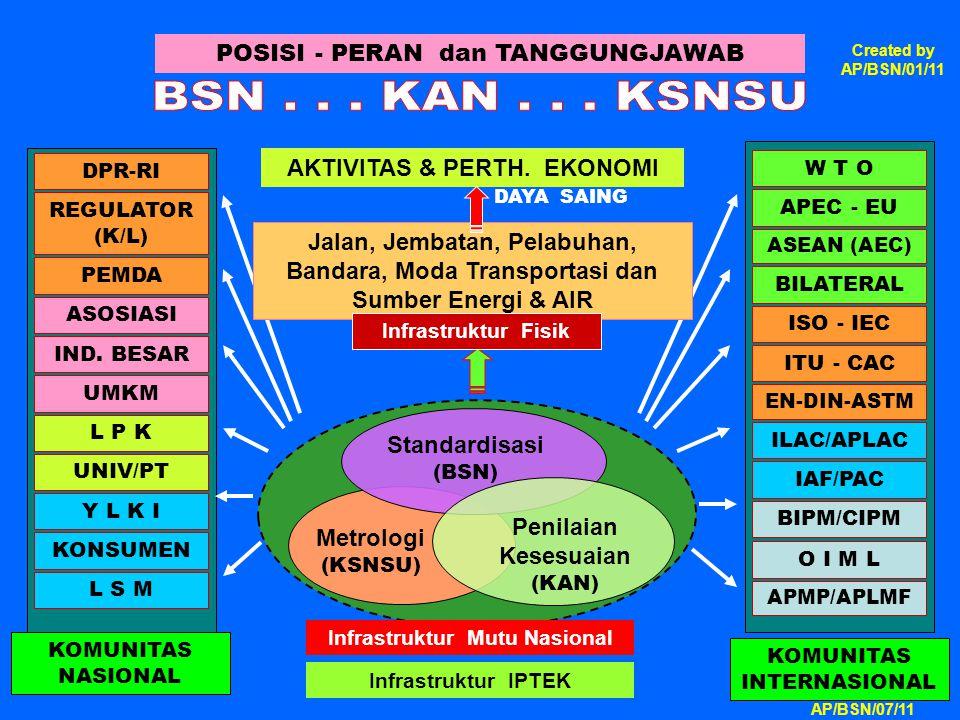 Metrologi (KSNSU) Standardisasi (BSN) Infrastruktur Mutu Nasional Penilaian Kesesuaian (KAN) REGULATOR (K/L) ASOSIASI IND. BESAR L P K Y L K I KONSUME