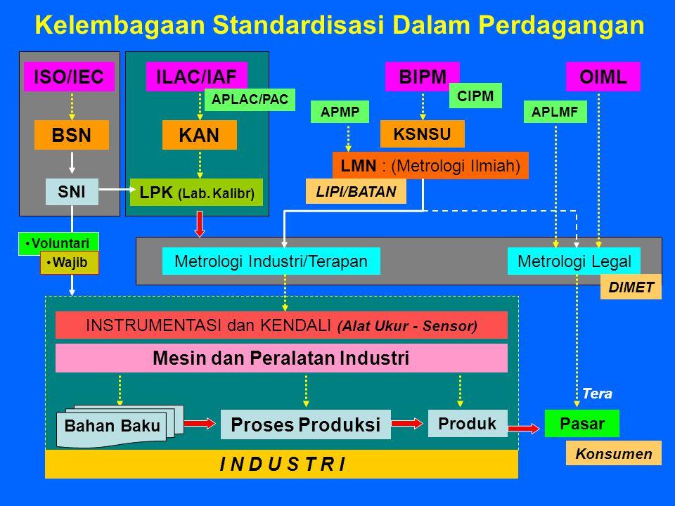 Kelembagaan Standardisasi Dalam Perdagangan LPK (Lab. Kalibr) Proses Produksi Produk INSTRUMENTASI dan KENDALI (Alat Ukur - Sensor) Pasar Metrologi Le