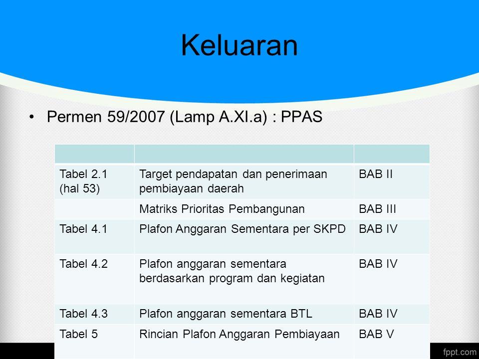 Keluaran Permen 59/2007 (Lamp A.XI.a) : PPAS Tabel 2.1 (hal 53) Target pendapatan dan penerimaan pembiayaan daerah BAB II Matriks Prioritas Pembanguna