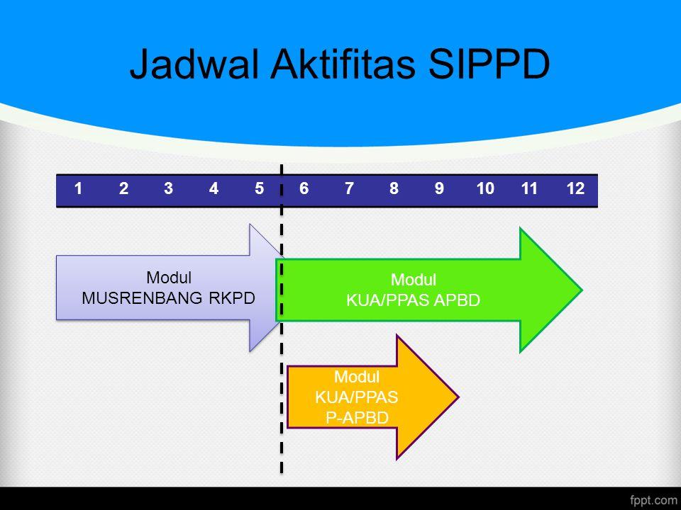 Modul KUA/PPAS P-APBD Jadwal Aktifitas SIPPD 123456789101112 Modul MUSRENBANG RKPD Modul MUSRENBANG RKPD Modul KUA/PPAS APBD