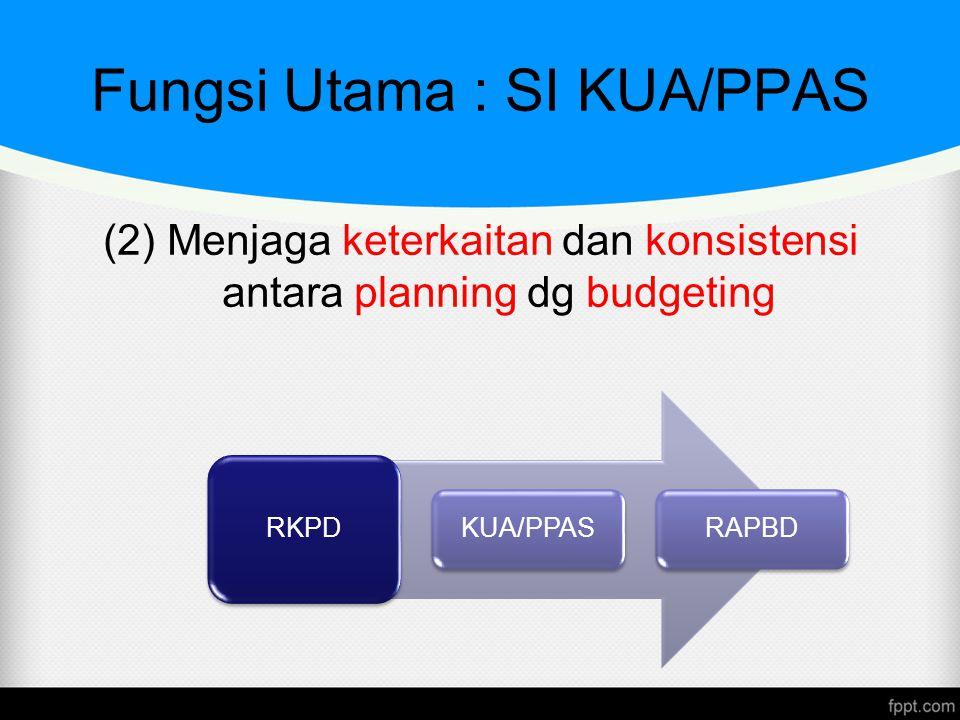 Keluaran Permen 59/2007 (Lamp A.XI.a) : PPAS Tabel 2.1 (hal 53) Target pendapatan dan penerimaan pembiayaan daerah BAB II Matriks Prioritas PembangunanBAB III Tabel 4.1Plafon Anggaran Sementara per SKPDBAB IV Tabel 4.2Plafon anggaran sementara berdasarkan program dan kegiatan BAB IV Tabel 4.3Plafon anggaran sementara BTLBAB IV Tabel 5Rincian Plafon Anggaran PembiayaanBAB V