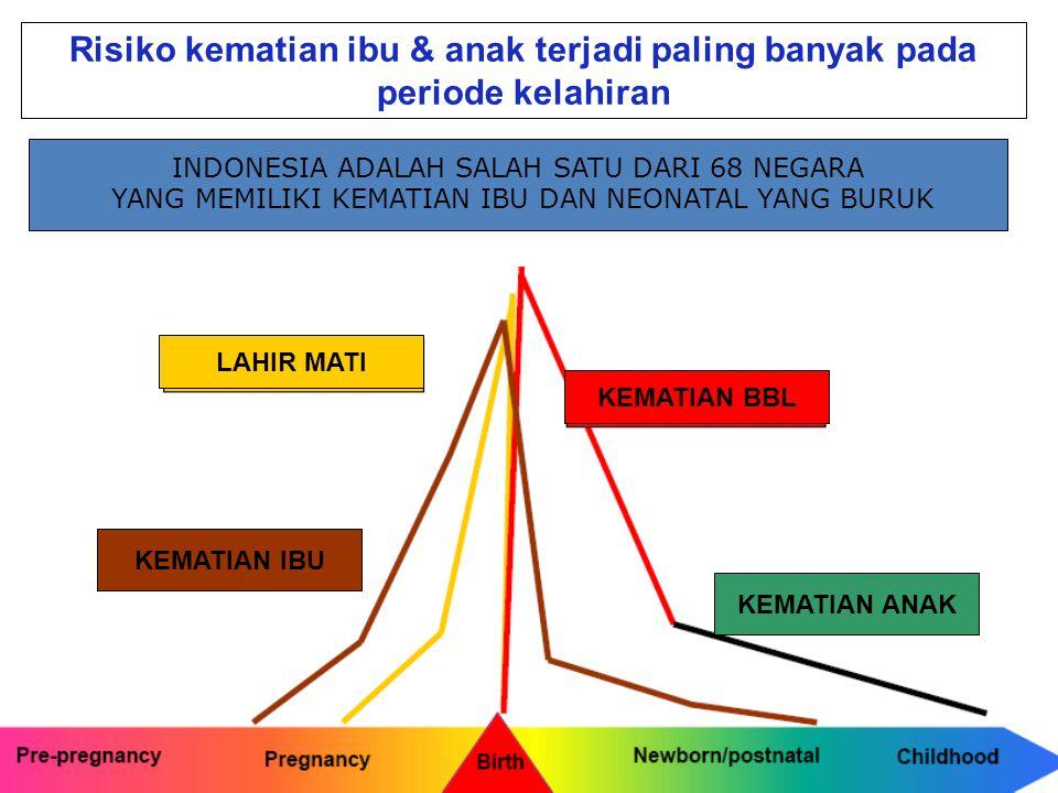 Risiko kematian ibu & anak terjadi paling banyak pada periode kelahiran LAHIR MATI KEMATIAN IBU KEMATIAN BBL KEMATIAN ANAK INDONESIA ADALAH SALAH SATU DARI 68 NEGARA YANG MEMILIKI KEMATIAN IBU DAN NEONATAL YANG BURUK