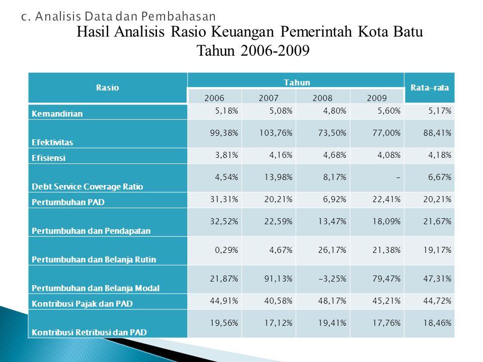 Rasio Tahun Rata-rata 2006200720082009 Kemandirian 5,18%5,08%4,80%5,60%5,17% Efektivitas 99,38%103,76%73,50%77,00%88,41% Efisiensi 3,81%4,16%4,68%4,08%4,18% Debt Service Coverage Ratio 4,54%13,98%8,17%-6,67% Pertumbuhan PAD 31,31%20,21%6,92%22,41%20,21% Pertumbuhan dan Pendapatan 32,52%22,59%13,47%18,09%21,67% Pertumbuhan dan Belanja Rutin 0,29%4,67%26,17%21,38%19,17% Pertumbuhan dan Belanja Modal 21,87%91,13%-3,25%79,47%47,31% Kontribusi Pajak dan PAD 44,91%40,58%48,17%45,21%44,72% Kontribusi Retribusi dan PAD 19,56%17,12%19,41%17,76%18,46% Hasil Analisis Rasio Keuangan Pemerintah Kota Batu Tahun 2006-2009