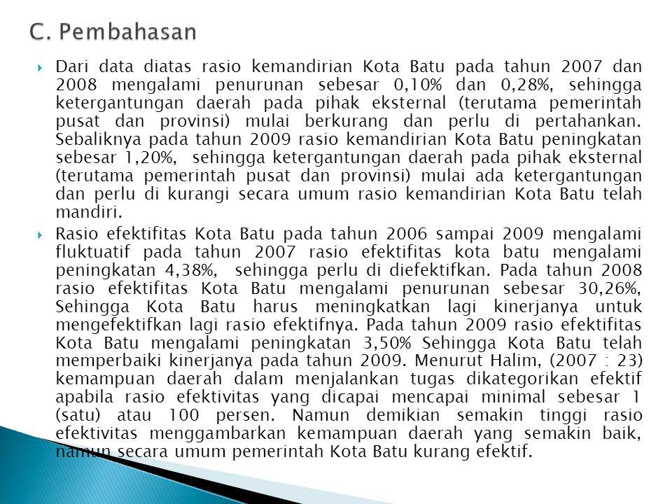  Dari data diatas rasio kemandirian Kota Batu pada tahun 2007 dan 2008 mengalami penurunan sebesar 0,10% dan 0,28%, sehingga ketergantungan daerah pada pihak eksternal (terutama pemerintah pusat dan provinsi) mulai berkurang dan perlu di pertahankan.