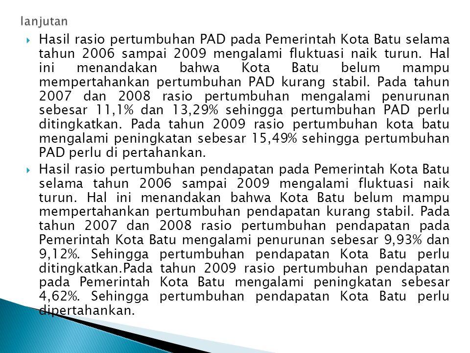  Hasil rasio pertumbuhan PAD pada Pemerintah Kota Batu selama tahun 2006 sampai 2009 mengalami fluktuasi naik turun.
