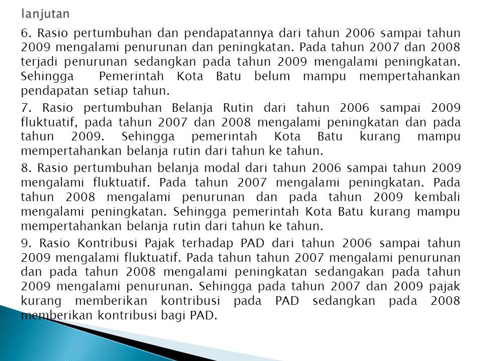 6. Rasio pertumbuhan dan pendapatannya dari tahun 2006 sampai tahun 2009 mengalami penurunan dan peningkatan. Pada tahun 2007 dan 2008 terjadi penurun