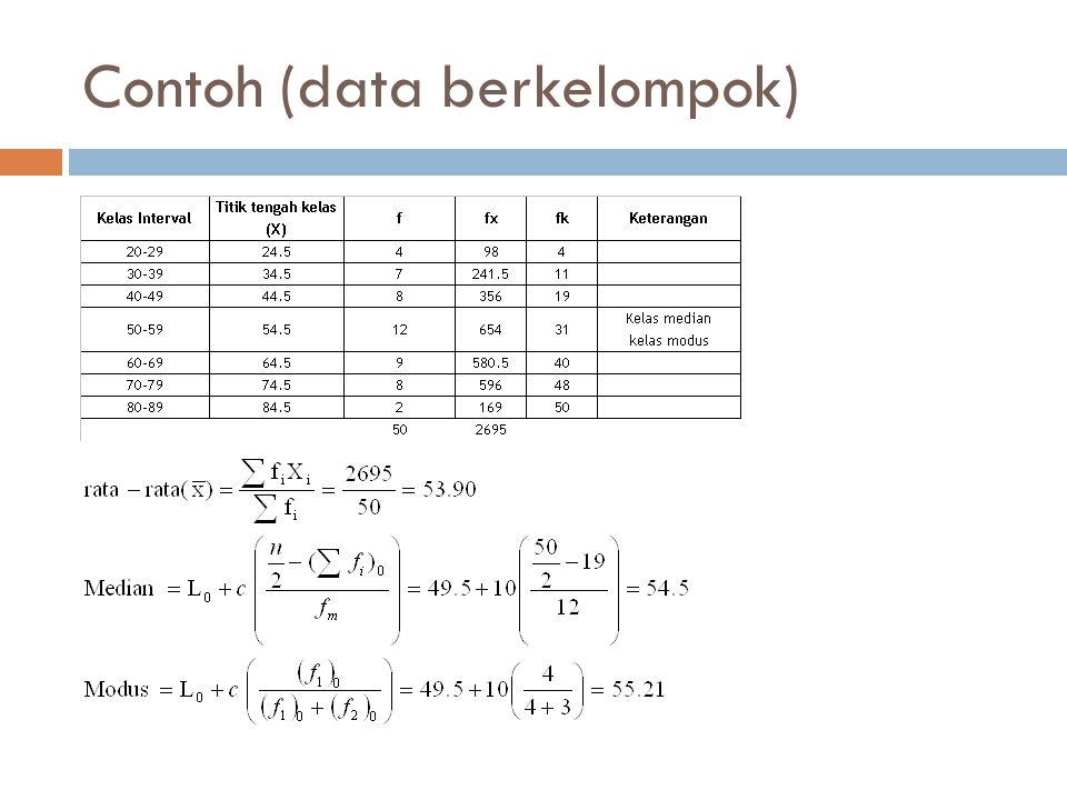 Contoh (data berkelompok)