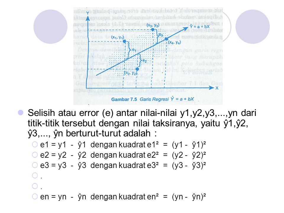 Selisih atau error (e) antar nilai-nilai y1,y2,y3,...,yn dari titik-titik tersebut dengan nilai taksiranya, yaitu ŷ1,ŷ2, ŷ3,..., ŷn berturut-turut ada